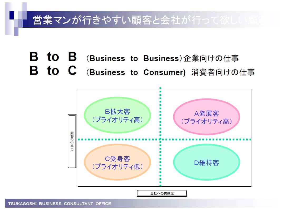 営業マンが行きやすい顧客と会社が行って欲しい顧客